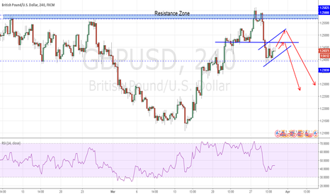 GBPUSD: GBPUSD - Reacted to Resistance Zone