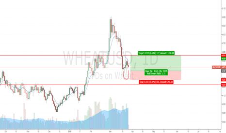 WHEATUSD: WHEAT USD