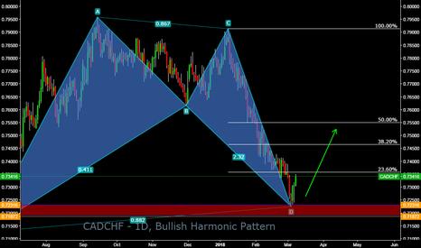 CADCHF: CADCHF - 1D, Bullish Harmonic Pattern