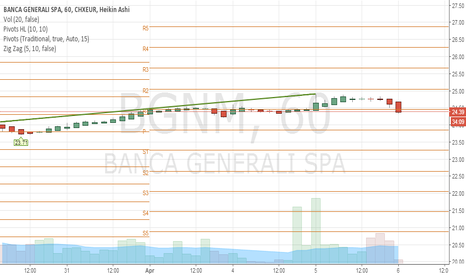 BGN: Banca Generali, una sorpresa in arrivo.....