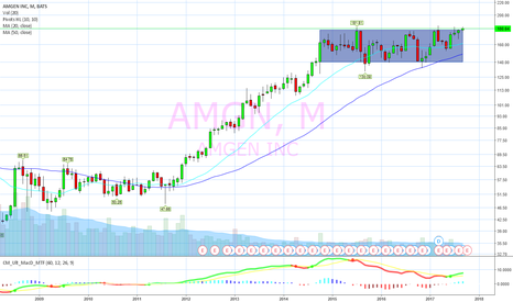 AMGN: 3 year box breakout on deck