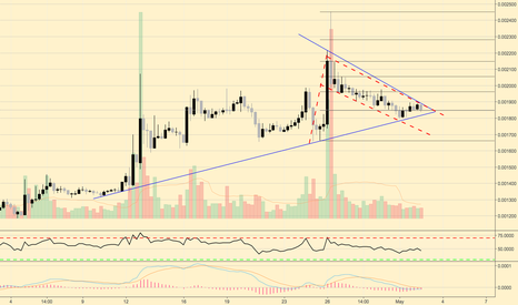 OMGBTC: OMGBTC 6h reaching end of a tight triangle and tinny bull flag?