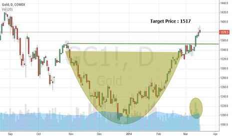 GC1!: Gold headed to 1500 on bullish technical breakout