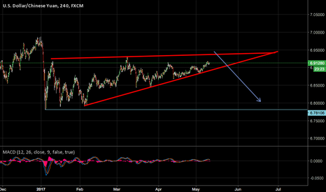 USDCNH: POSSIBLE SHORT OPPORTUNITY AT THE TOP OF CHANNEL