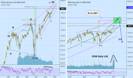 DOWI: Longer term view of the Dow Industrials.Chart #2.