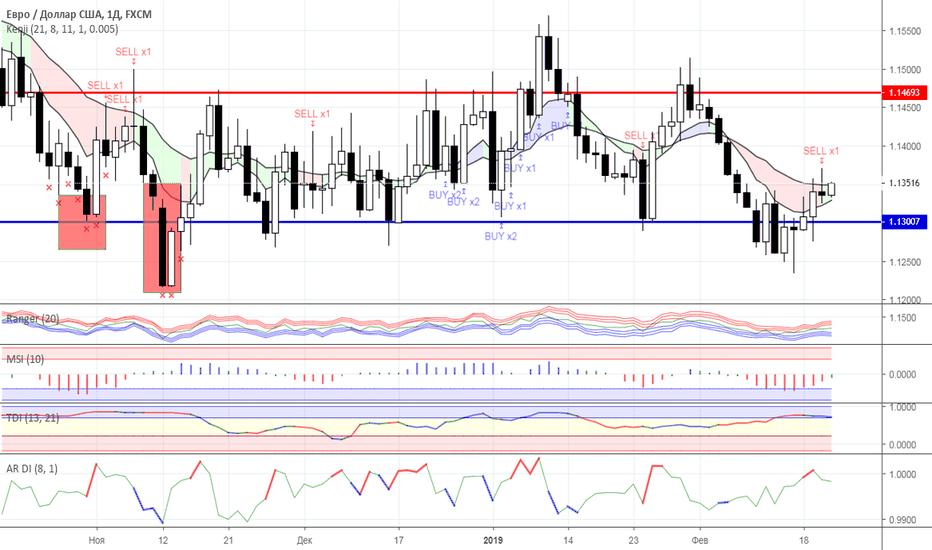 EURUSD: Диапазонная торговля: валютный рынок на 21.02.2019 года