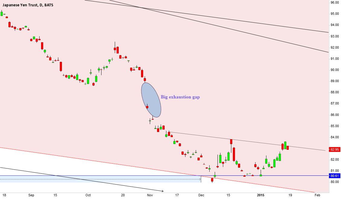 FXY, could Yen trust make a comeback?