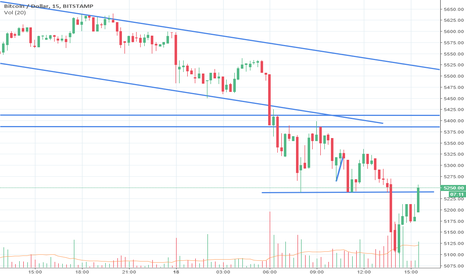 BTCUSD: New short on bitcoin