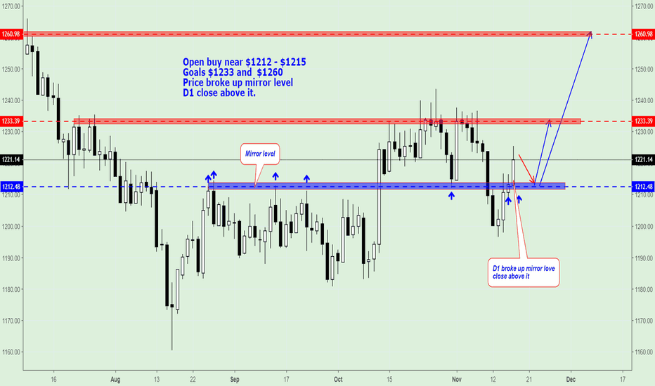 GOLD: Gold (XAU/USD), trading plan on next week.