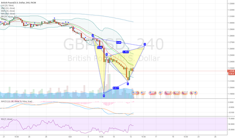 GBPUSD: GBPUSD potential bearish gartley pattern forming on 4H chart