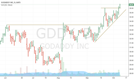 GDDY: GoDaddy going higher?