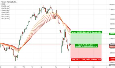 FTSEMIB: short 1 miniftsemib a mercato stop 22800 target 21780