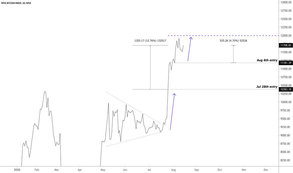 I Bitcoin entrano nella Borsa di New York con il Bitcoin Index