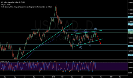 USDCAD: USDCAD - Short @ 5th Wave inside the Rising Wedge