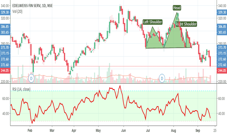 EDELWEISS: Edelweiss - H&S Target Completed
