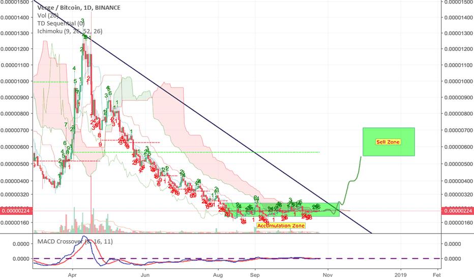 XVGBTC: XVG 200-300% in November