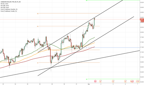 CADJPY: CAD/JPY reaches short term resistance