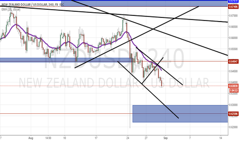NZDUSD: NZD USD 4HR SHORT SETUP