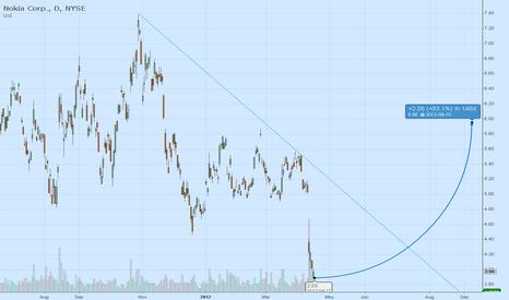 NOK: Speculative Buy