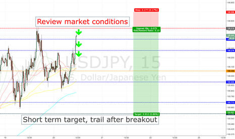 USDJPY: USDJPY POSSIBLE LIMIT ENTRY