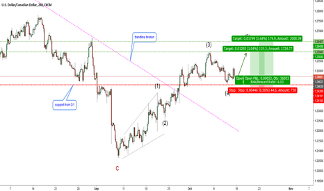 USDCAD: USDCAD-H4. Trading Wave 5