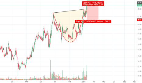 GMRINFRA: GMR Infra - Cup & Handle breakout