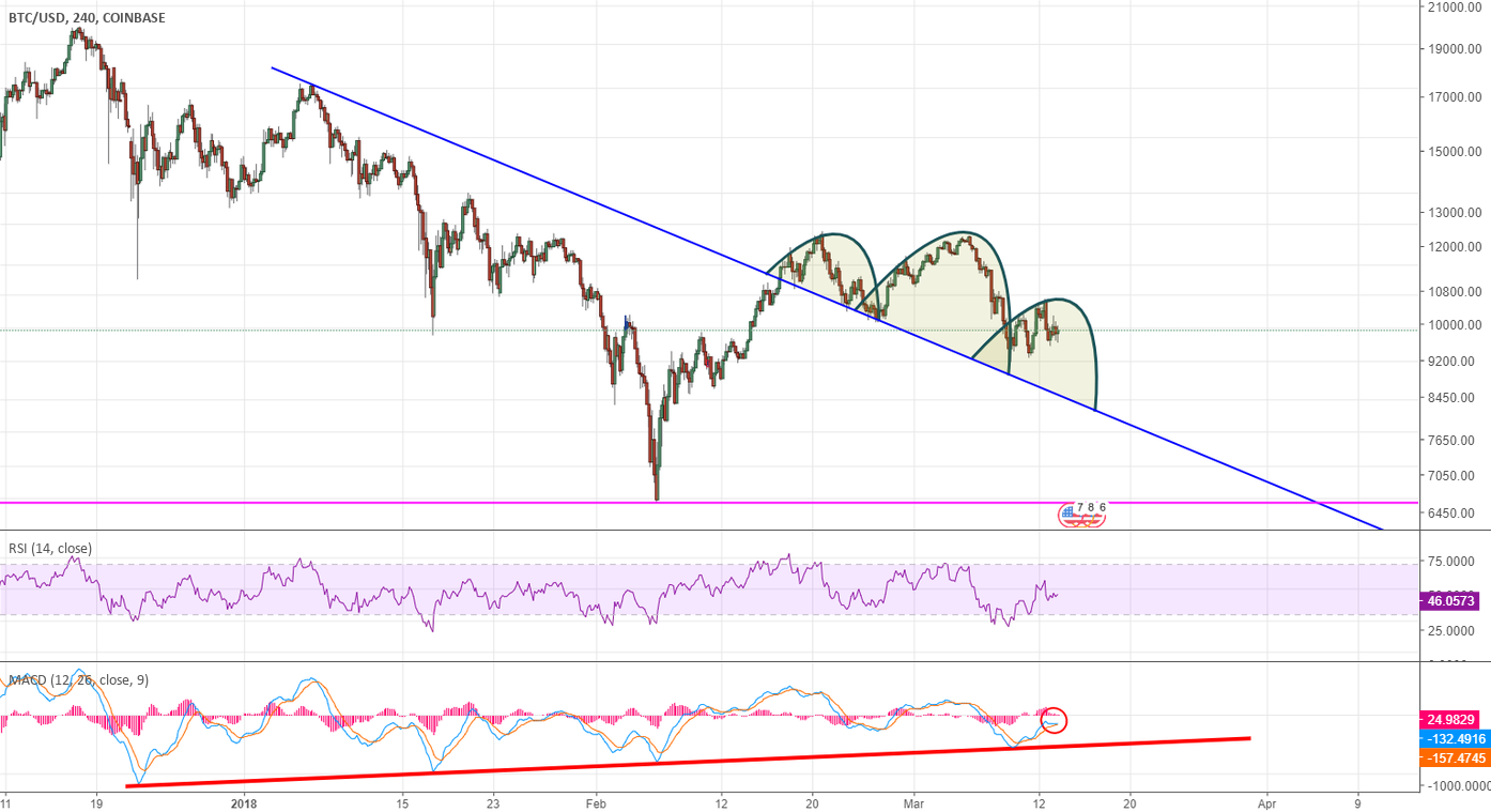 btc bear zone 'ON'