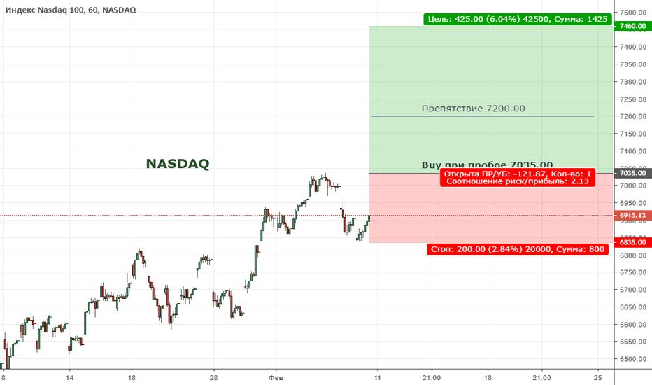 NDX: NASDAQ. Цена формирует восходящий тренд