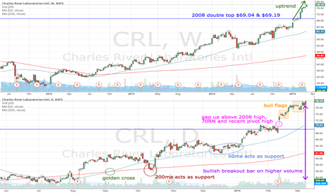 CRL: CRL breaks out on higher volume