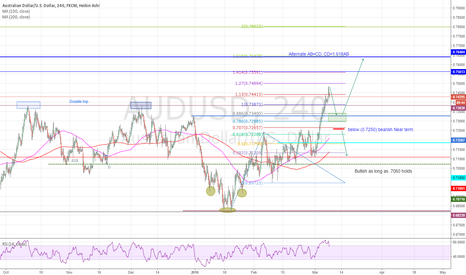 AUDUSD: Possible scenarios near term