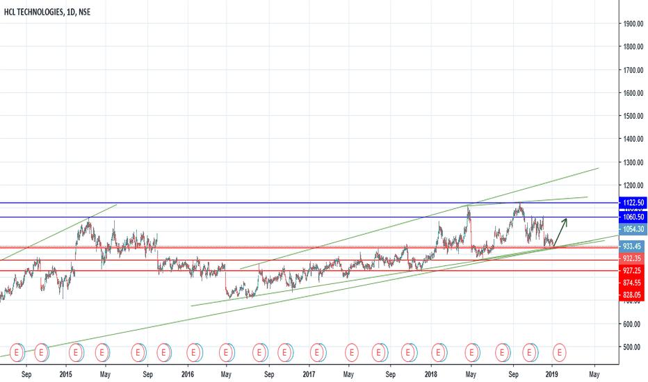 HCLTECH: HCL: It will long trend