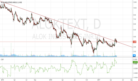 ALOKTEXT: Alok Industries long - An attractive deal for gamblers