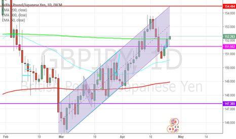 GBPJPY: GJ Strong Trend