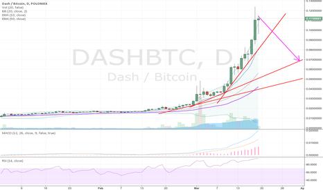DASHBTC: No meaningful correction on DASH yet