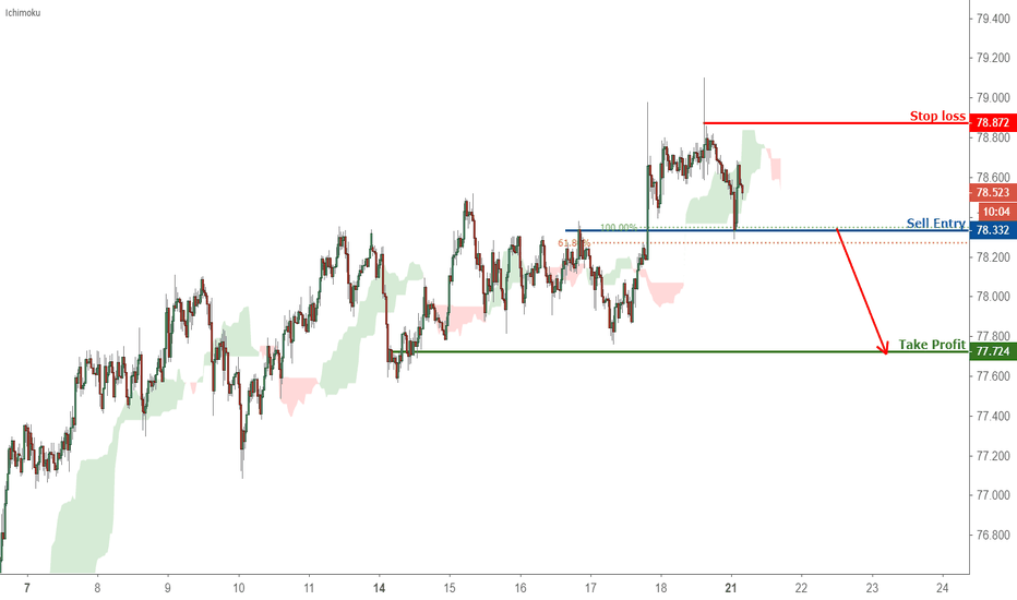 AUDJPY: Breakout Identified in AUDJPY