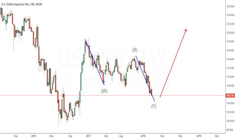 USDJPY: Just and Outlook|Expecting 123 Pattern