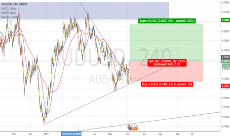 AUDUSD: AUDUSD Long Position (4Hr Timeframe)