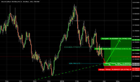 AUDUSD: AUDUSD is approaching the trend line