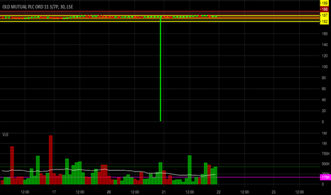 OML: Huge Volume bars & huge spread price bars afecting chart reading