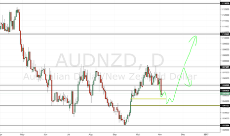 AUDNZD: AUDNZD Price Following Prediction