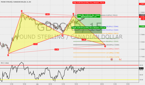 GBPCAD: GBPCAD 15m : Gartley in the make