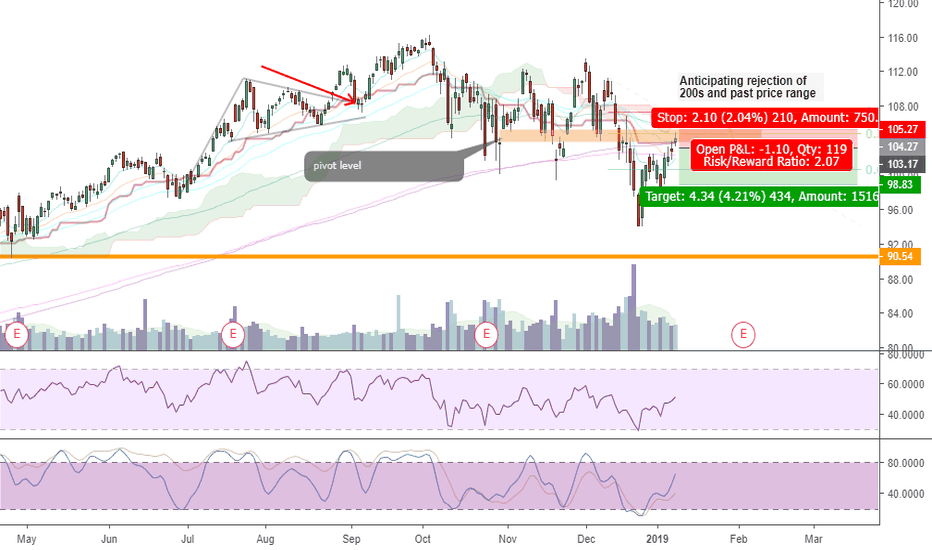 MSFT: Area of confluence - Short