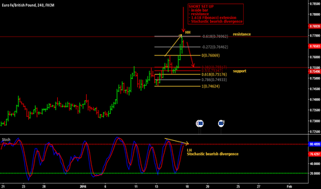 EURGBP: Short term short trade on EUR/GBP