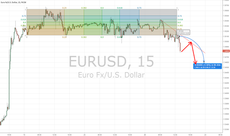 EURUSD: #EURUSD Analysis #aet