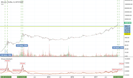 BTCUSD: BTC Still  more upside