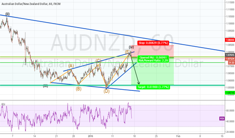 AUDNZD: AUDNZD sell at the top