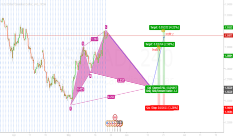 USDCAD: How will this Play out