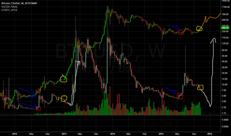 BTCUSD: LTC ratio predicts BTC
