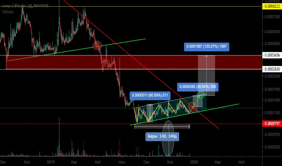 tradingview lun btc)