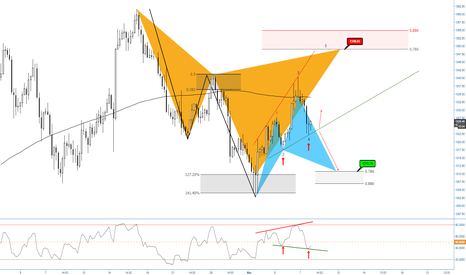XAUUSD: (4h) What's your plan for gold?